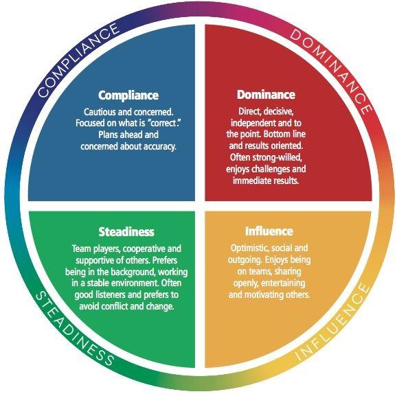 مشاوره رفتارشناسی دیسک